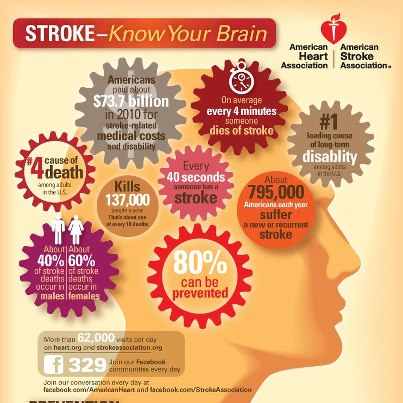 Photo: An interesting infographic by our partners at American Heart Association!
