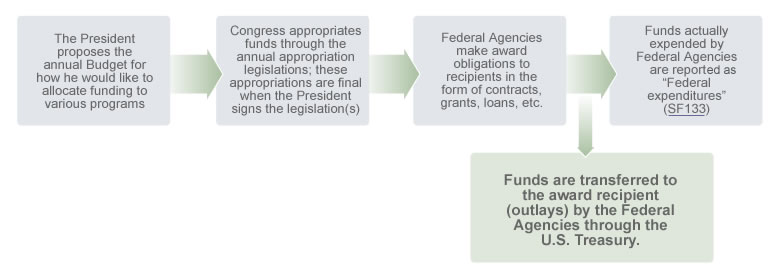 Learn about federal spending