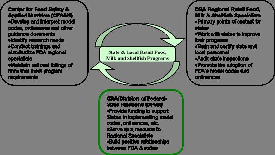 State Cooperative Program Roles & Responsibilities