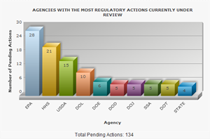Agencies with most regulatory actions currently in review graph