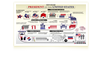 Representation of How to Become President of the U.S. poster