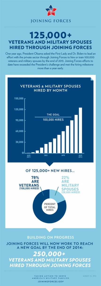 125,000+ Veterans and Military Spouses Hired Through Joining Forces (August 22, 2012)
