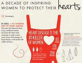 Illustration of The Heart Truth's informational graphic of heart disesase affects on woman.