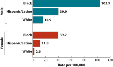 Shown here is a horizontal bar chart entitled, Estimated Rate of New HIV Infections, 2009, by Gender and Race/Ethnicity. By Male: Black = 103.9/100,000 Hispanic/Latino= 39.9/100,000 White = 15.9/100,000 By Female: Black = 39.7/100,000 Hispanic/Latina = 11.8/100,000 White = 2.6/100,000