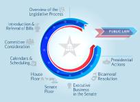 Legislative Process video