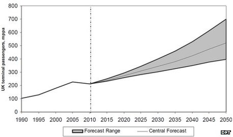 Chart showing Department for Transport forecast of UK terminal passengers