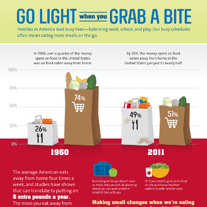 Photo: Did you know that the average American eats away from home 4 times a week and that can add up to 8 pounds in a year?  CDC has a new infographic that has tips to help you eat healthier even when you're on the go. http://bit.ly/CDCGoLight.
