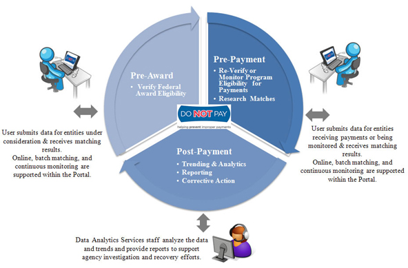 Do Not Pay Award Payment cycle