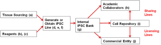 Flowchart showing the general process outlined in the text below.