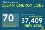 Month by month the clean energy economy continues to grow, creating new job opportunities for tens of thousands of Americans along the way.