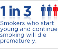 1 in 3 Smokers who start young and continue smoking will die prematurely