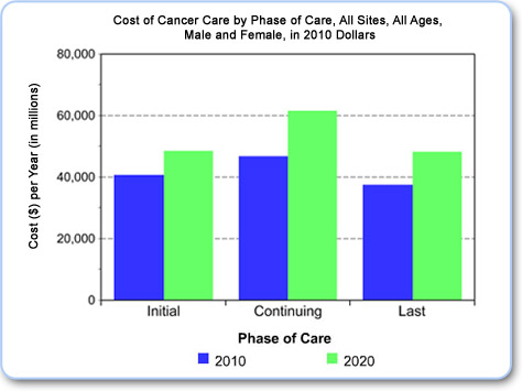 Example graph of Cost of Cancer Care