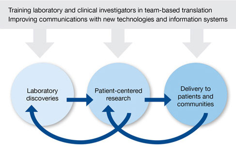 Using new technologies and information systems, training laboratory and clinical investigators improve communications between lab discovery, patient-centered research, and therapeutics delivered to the community.