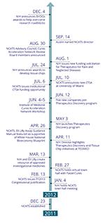 NCATS timeline