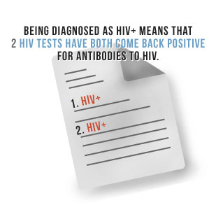 Being diagnosed as HIV+ means that 2 HIV tests have both come back positive for antibodies to HIV.