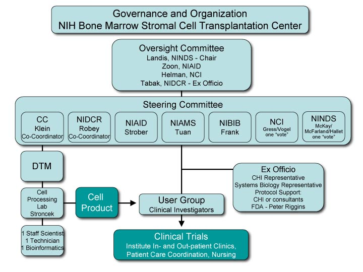 BMSCTC Governance Chart