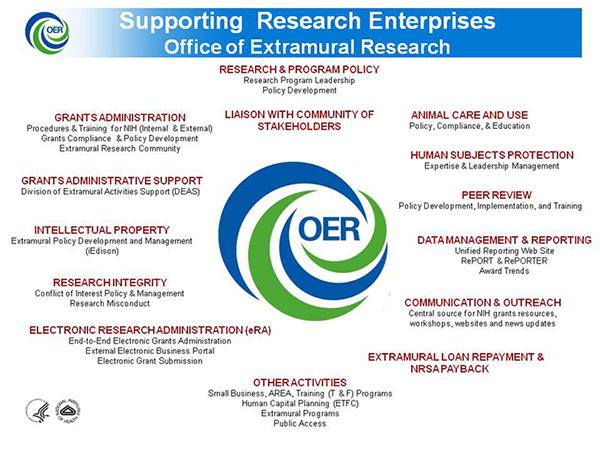 NIH/OER Nexus Logo with responsibilities and initiatives