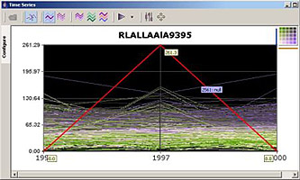 Screenshot of a time-series plot in the Exploratory Spatio-Temporal Analysis Tool