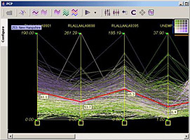 Screenshot of a parallel coordinate plot in the Exploratory Spatio-Temporal Analysis Tool