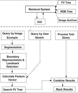 Image CBIR2 Retrieval System