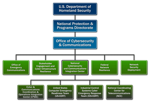 Branches of the NCCIC