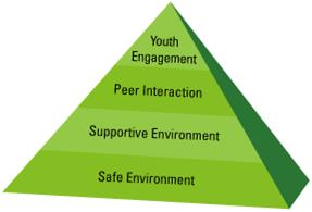 Image of a pyramid with words on it: Safe Environment, Supportive Environment, Peer Interaction, Youth Engagement.