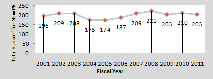 Graph showing number of new investigators funded by NIGMS on R01s in Fiscal Years 2001-2011