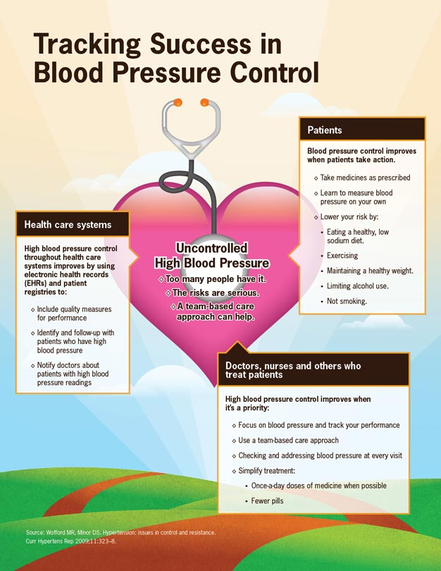 We need to get to the heart of uncontrolled high blood pressure—too many people have it, the risks are serious and a team-based care approach can help.
