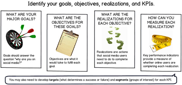 Image showing how to identify your goals, objectives, realizations, and KPIs