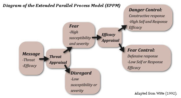 "diagram of the extended parallel processing model. If a message does not communicate sufficient levels of susceptibility or severity, your audience will likely disregard your message as not relevant to them. If your message produces a level of threat, but a low level of efficacy, your audience will engage in ""fear control"" (denial or avoidance). When your message contains both high threat and high efficacy, your audience is more likely to engage in ""danger control"" (constructive behavior to reduce the threat). Adapted from Witte (1992)"
