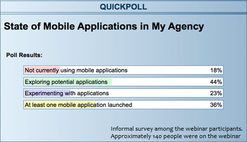 Quick poll among the approximately 140 webinar participants. Title = State of Moble Applications in My Agency. Not currently using mobile applications, 18%. Exploring potential applications, 44%. Experimenting with applications, 23%. At last one mobile application launched, 36%.