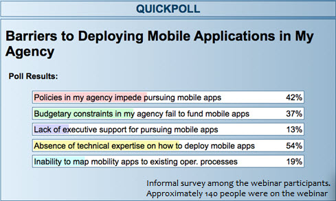 Quick poll among the approximately 140 webinar participants. Title = Barriers to Deploying Mobile applications in my agency. Policies in my agency impede pursuing mobile apps, 42%. Budgetary constraints in my agency fail to fund mobile apps, 37%. Lack of executive support for pursuing mobile apps, 13%. Absense of technical expertise on how to deploy mobile apps, 54%. Inability to map mobiility apps to existin goperational processes, 19%.
