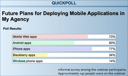 Quick poll among the approximately 140 webinar participants. Title = Future plans for deploying mobile applications in my agency. Mobile Web apps, 73%. Android apps, 60%. iPhone apps, 77%. Blackberry apps, 34%. Window phone apps, 14%.