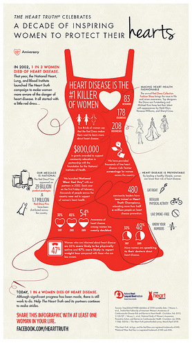 The Heart Truth Infographic. Image Courtesy of The Heart Truth. Click to see a full size image.