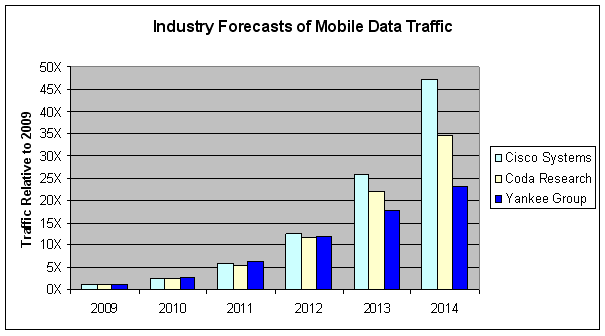 Exhibit 5-A: Forecasted Mobile Data Traffic in North America