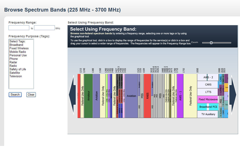 Exhibit 5-D: The Spectrum Dashboard: An Interactive Tool for Browsing Spectrum Bands
