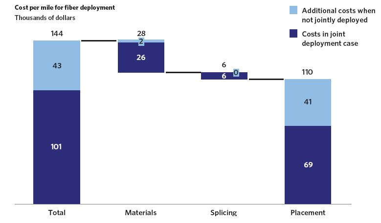 Exhibit 6-B: Joint  deployment and/or conduit can materially reduce the cost of fiber deployment