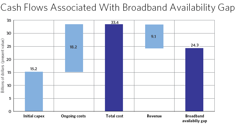 Exhibit 8-B: The Present Value (In 2010 Dollars) of the Broadband Availability Gap is Approximately $24 Billion