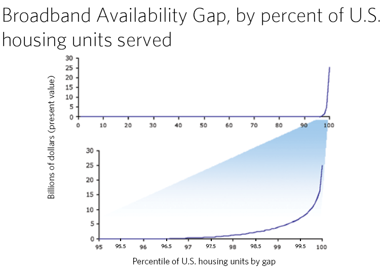 Exhibit 8-C: The Most Expensive Unserved Housing Units Represent a Disproportionate Share of the Total Gap