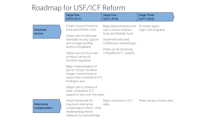 Exhibit 8-F: Road map for USF/ICC Reform
