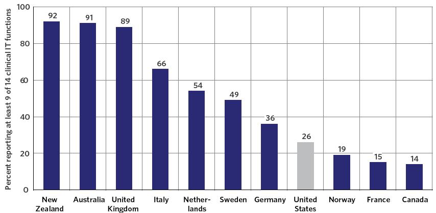 Exhibit  10-A: International Comparison of Electronic Health Adoption