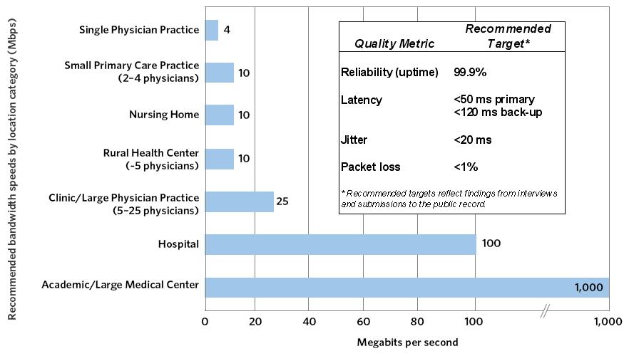 Exhibit 10-C: Required Broadband Connectivity and Quality Metrics (Actual)