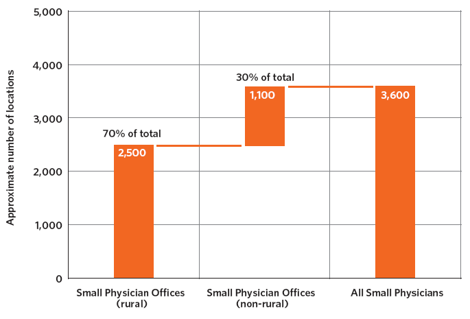 Exhibit 10-D:  Estimate of Small Physician Locations Without Mass-Market Broadband  Availability
