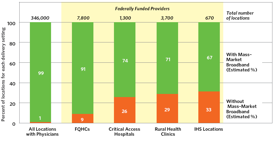 Exhibit 10-F:  Health Care Locations Without Mass-Market Broadband Availability