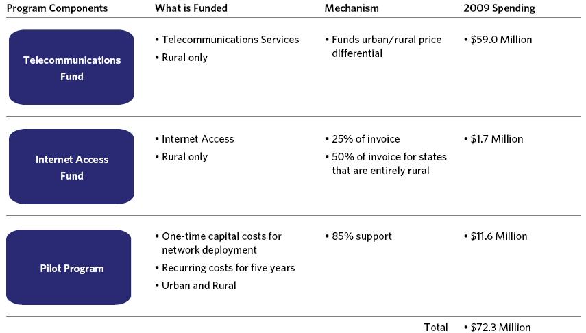 Exhibit 10-G: 2009 Rural Health Care  Program Spending
