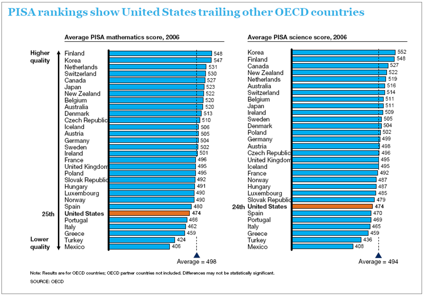 Exhibit 11-A. Programme for  International Student Assessment (PISA) Rankings  Show the United States  Trailing Other Organisation for Economic Co-Operation and Development (OECD) Countries