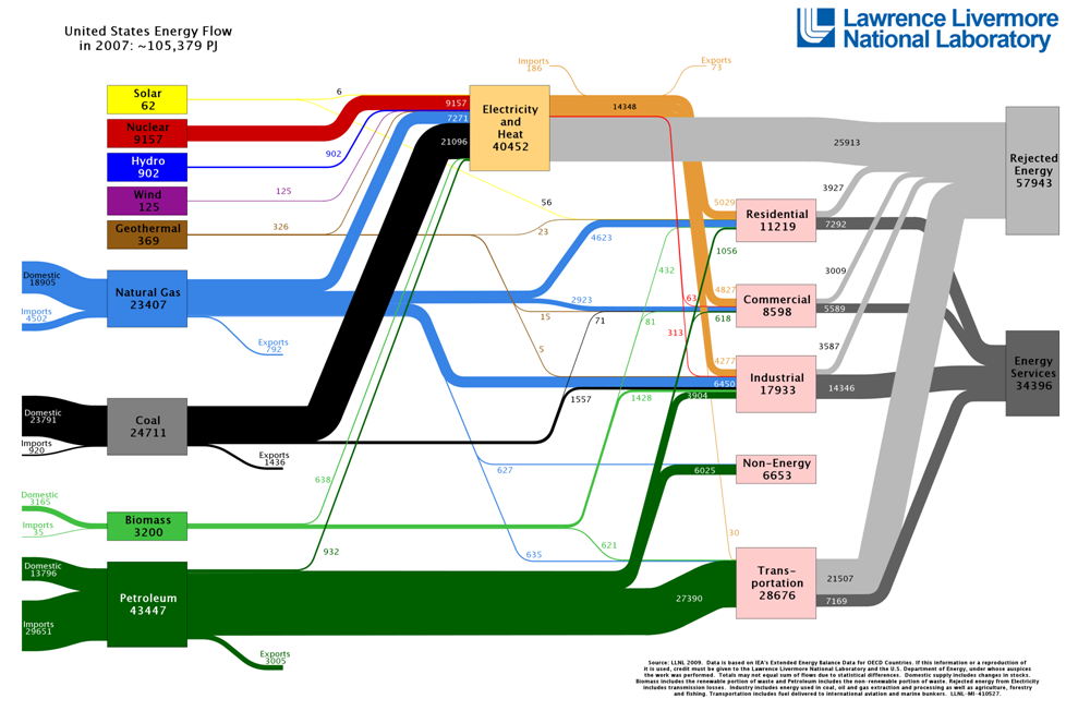 Box 12-1: United States    Energy Flow (Petajoules, 2007)