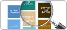 Graphics of Training Catalog Categories