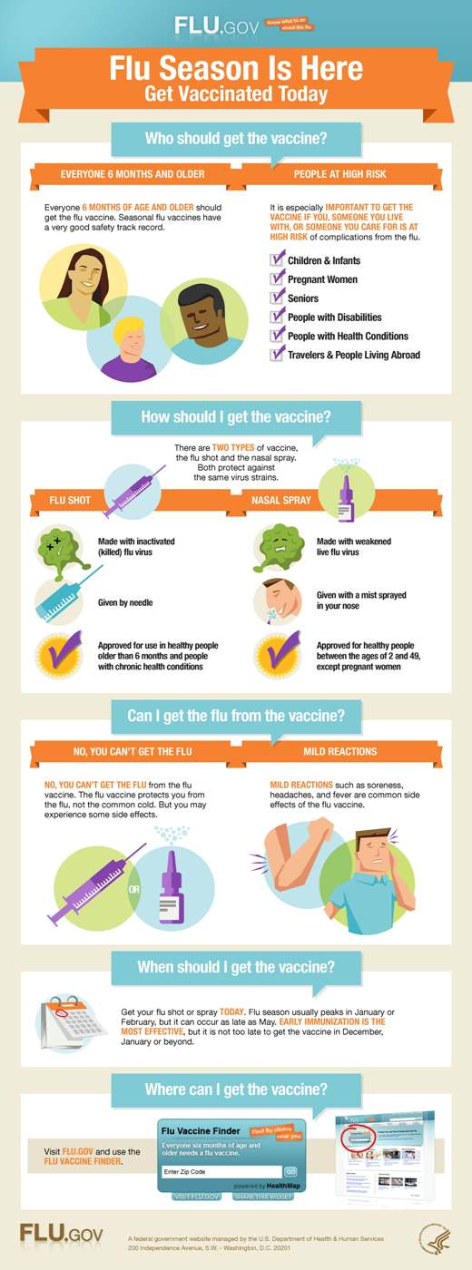 Flu vaccine infographic