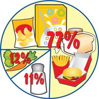 77% y los alimentos envasados restaurante, un 12% de forma natural en los alimentos, el 11% añadido a los alimentos durante la cocción o en la mesa